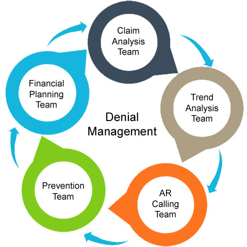 Top Reasons for Claim Denials and How to Manage It