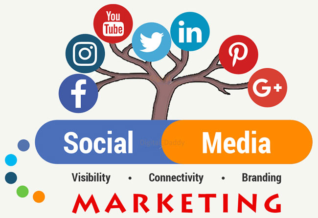 6 Reasons why Social Media Marketing is Significant for Your Business